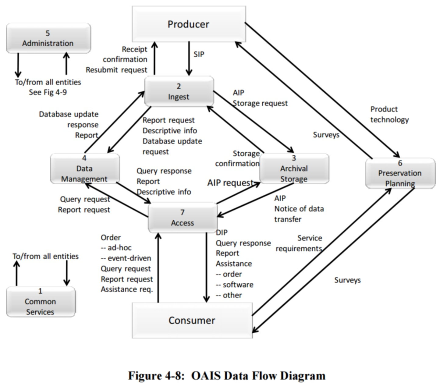4 1 2 Data Flow Diagrams Wiki Dpconline Org