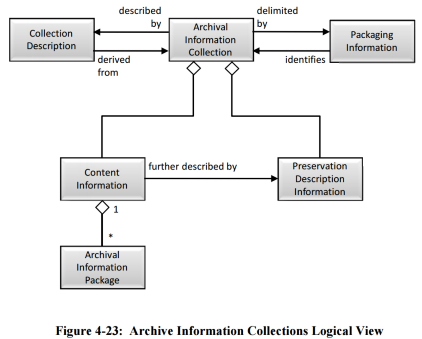 Filefigure 4 23 archive information collections logical view filefigure 4 23 archive information collections logical view 650x0m2g pooptronica