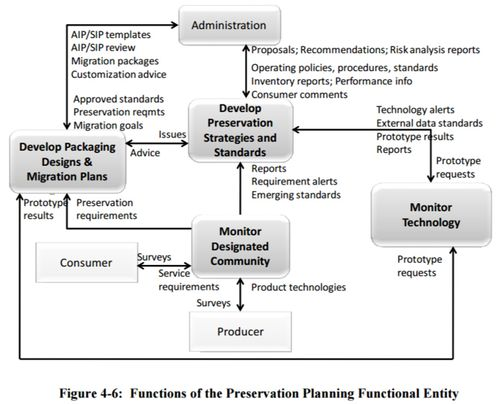 Figure 4-6 Functions of the Preservation Planning Functional Entity 650x0m2.jpg