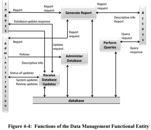 Figure 4-4 Functions of the Data Management Functional Entity 650x0m2.jpg