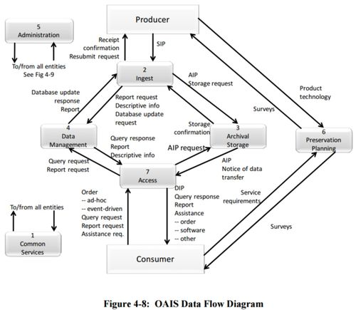 alumni information system data flow diagram Data flow diagrams (dfds), as the name suggests, illustrates the flow of information in a system they are hardware independent and they do not reflect decision points rather they demonstrate the information and how it flows between specific processes in a system.
