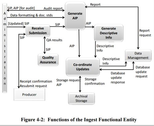 Figure 4-2 Functions of the Ingest Functional Entity 650x0m2.jpg