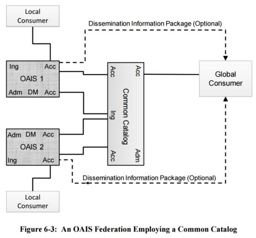 Figure 6-3 An OAIS Federation Employing a Common Catalog 650x0m2.jpg