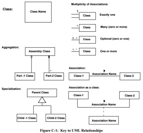 Annex c brief guide to the unified modeling language uml figure c 1 key to uml relationships 650x0m2g ccuart Gallery