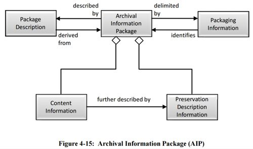 Figure 4-15 Archival Information Package (AIP) 650x0m2.jpg